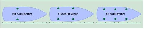 boat anode wiring diagram wiring automotive wiring diagrams
