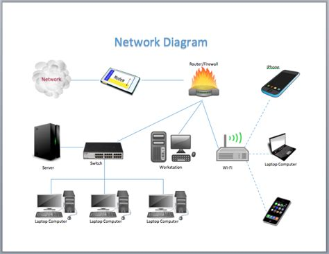 Network Diagram Templates network diagram in word go search for tips