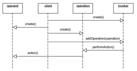 command pattern java web the command pattern