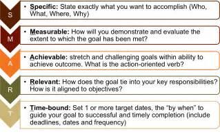 smart goals template for employees best photos of goal smart objectives template smart