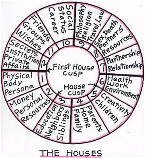 birth chart houses image of houses in birth chart house image