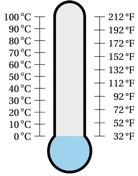 is 20 degrees fahrenheit cold tikz pgf fill of a thermometer tex latex stack exchange