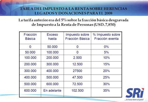 tabla de impuestos herencias 2016 191 qu 233 est 225 pasando en ecuador caf 233 viral
