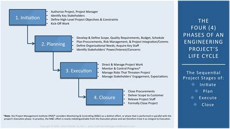 the project management blueprint logical step by step
