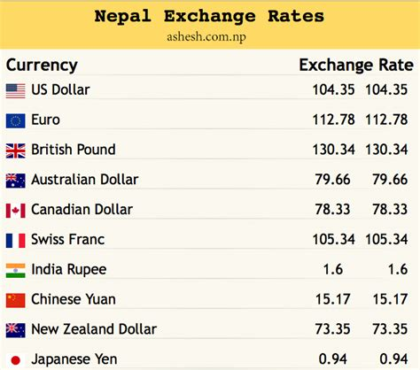 Currency Of Nepal Nepal Trekking Hiking Guide