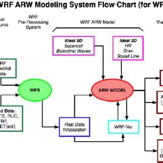 flowchart for the wrf modeling system, and the major