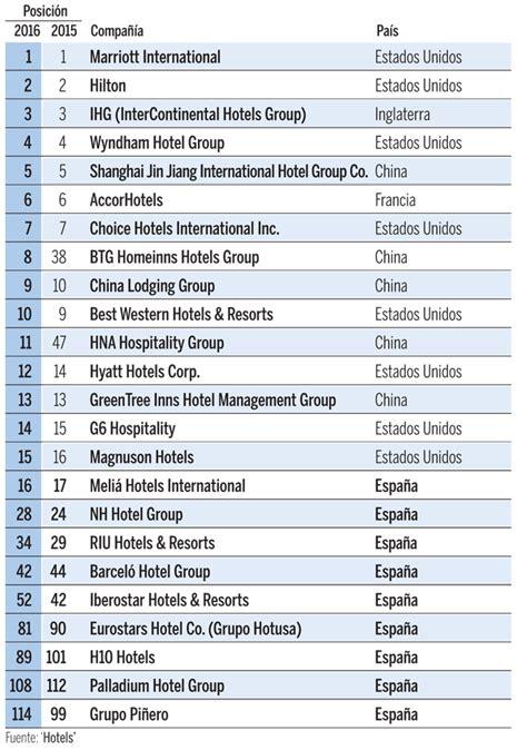 listado de cadenas hoteleras internacionales meli 225 y nh entre las mayores hoteleras del mundo