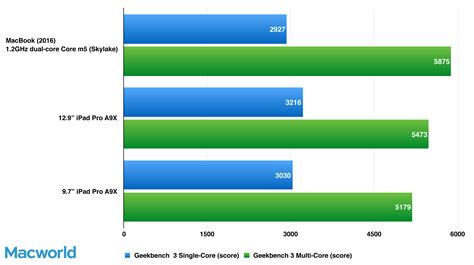geek bench mac macbook 2016 review ultraportable laptop satisfies with speed gains macworld