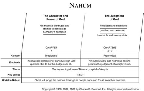 book of nahum overview insight for living ministries