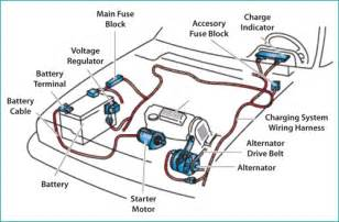 Electric Vehicles Battery Systems The Car Battery System Auto Service Tips For Your