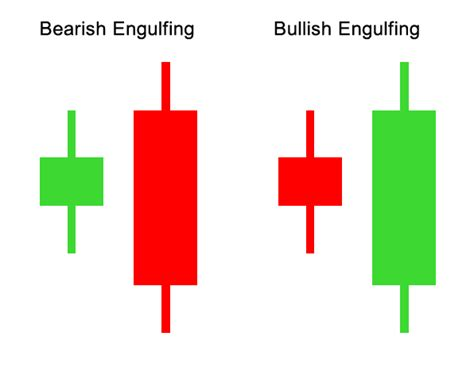 candlestick pattern for dummies binary option candlestick strategies for dummies