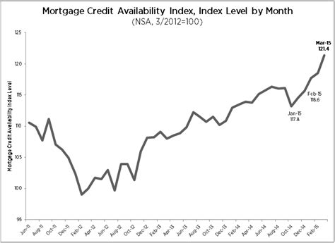 Mba Mortgage Credit Availability Index by Mba It Keeps Getting Easier To Get A Mortgage 2015 05