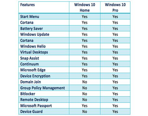 windows 10 home vs windows 10 pro what s the difference