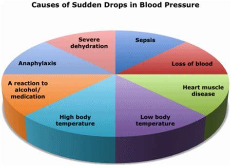 Dr Sherazi: High blood pressure (hypertension) And Low Blood Pressure (hypotension)