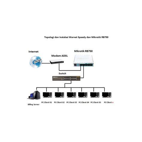 Jual Router Mikrotik Di Jakarta jual harga mikrotik rb750 router 5 port 10 100 lev 4