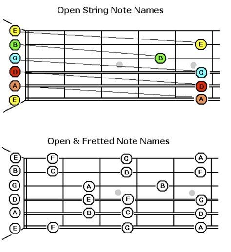 String Names - guitar lessons 22 31