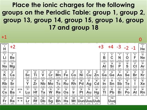 printable periodic table of elements with ion charges formulas review ppt video online download