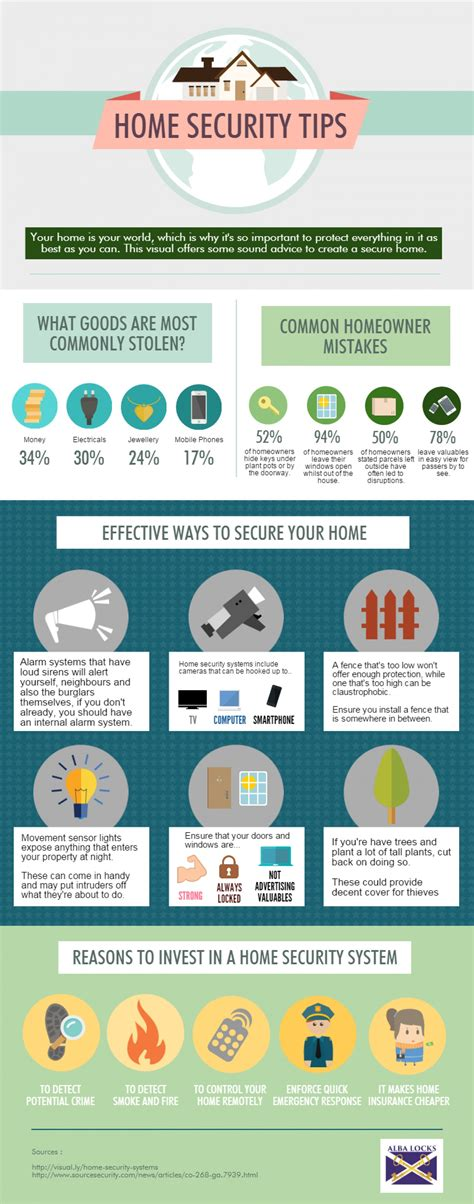 home security tips how best to secure your house visual ly