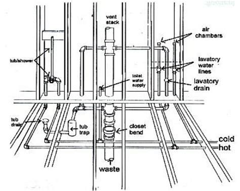 Plumbing Layout For Bathroom by Diagram For Plumbing Plumbing Diagrams For Second Story