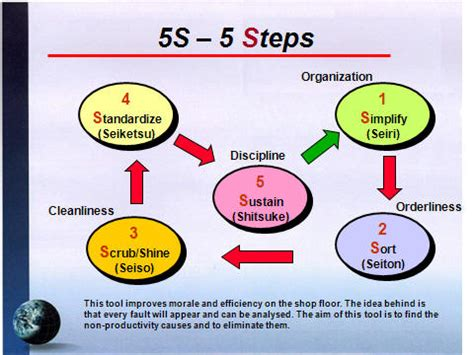 the difference between 5s and kaizen