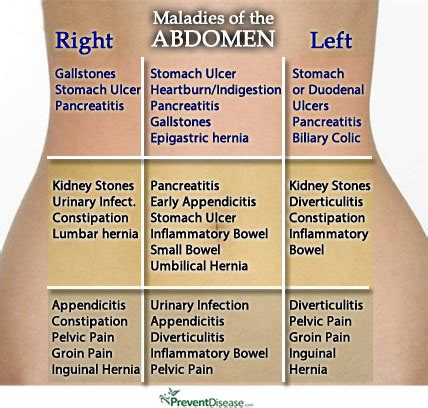 pelvic pain after c section right side left abdominal pain lower left abdominal pain gas