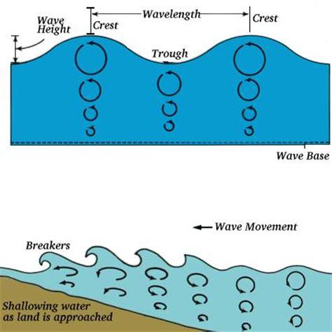 teacher activities for yr 13 geo   coastal processes in