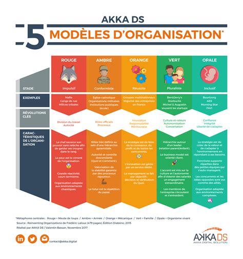 Modeles D Organisation Des Entreprises mutation et 233 volution des mod 232 les d organisation manag 233 riaux