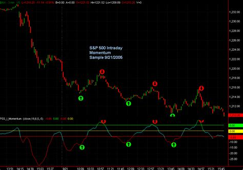 i am interested for this indicator indices general