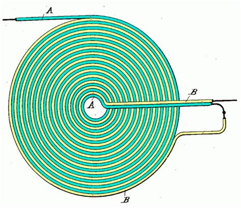 inductor geometry induction and flux linkage clarification physics forums the fusion of science and community