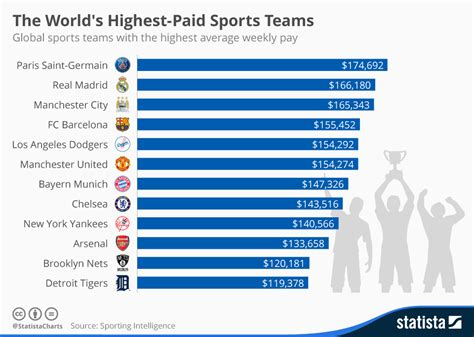 chart the world s highest paid sports teams statista