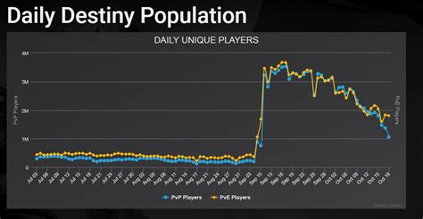 fortnite player count destiny 2 player count drops more than 2 million since launch