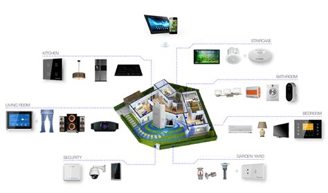 list of smart home devices smart electronics for home samsung gets moving on smart