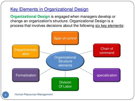 The Key Elements Of Great Resources by Organisation Structure 5h