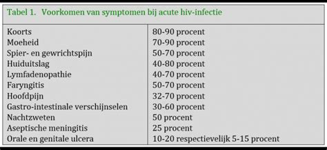 test hiv genova hiv symptomen