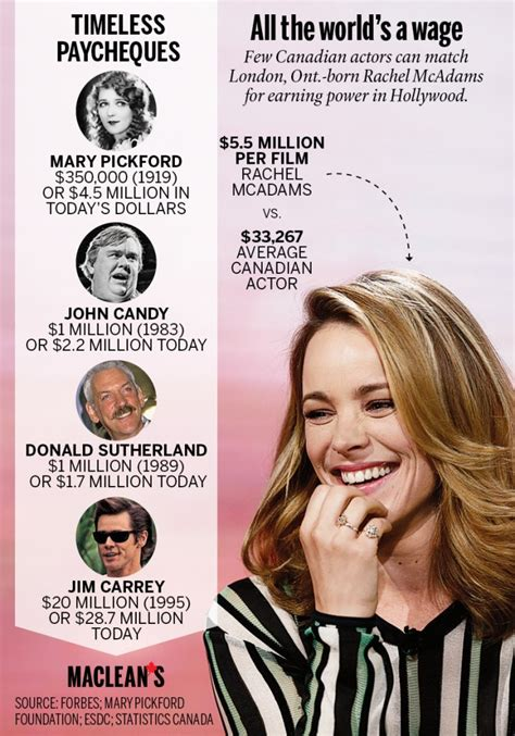 all the world s a wage what top canadian actors earn