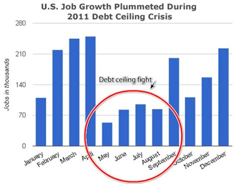 Debt Ceiling Crisis by Democrats Saved The Economy Republicans Tried To Kill It