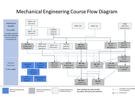 flowchart engineering mechanical engineering flowchart 28 images mechanical