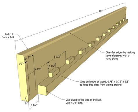 The bed rail has a series of blocks on the inside corners the purpose