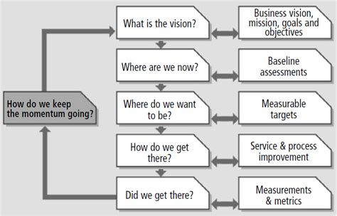 continual service improvement template itil csi 7 step improvement process what is it all about
