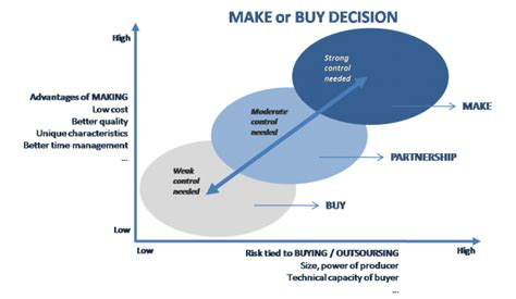 make vs buy template step by step guide to make or buy decision
