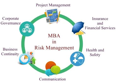 Mba Risk Management Degree by Mba In Risk Management Prospects Career Options