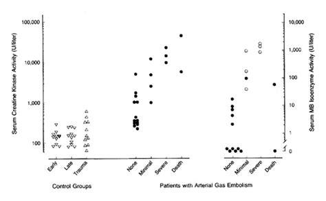 f creatine kinase total serum elevation of serum creatine kinase in divers with arterial