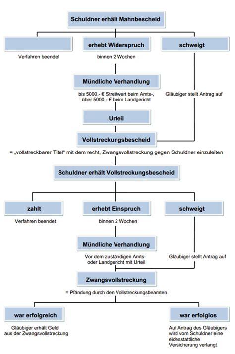 Muster Mahnung Mit Ankündigung Der Vollstreckung ablauf eines mahnverfahrens mit schema grafik einfach erkl 228 rt