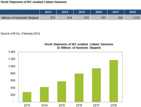 Cc Set Channel Overall nfc enabled cell phones to hit 416 million shipments