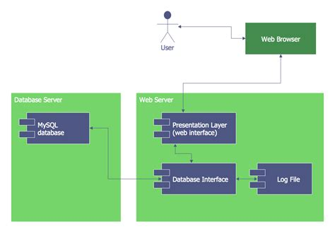 deployment diagram of atm atm uml diagrams solution conceptdraw
