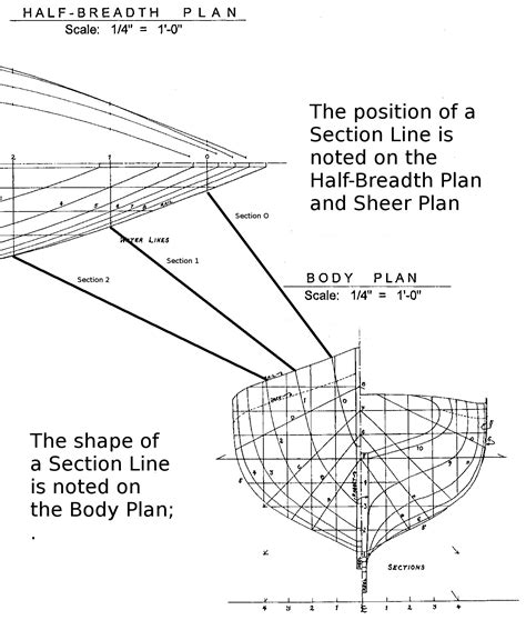 what is section line how to read a ship plan the model shipwright