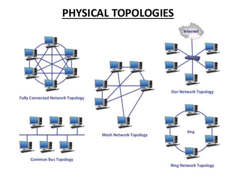 what is topology computer business review