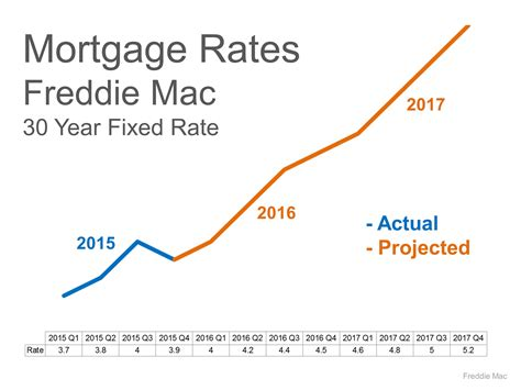 interest rate house loan images interest rates