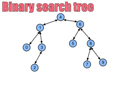 Search Tree Stoimen S Web Log