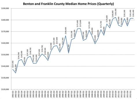 benton and franklin county median home price update